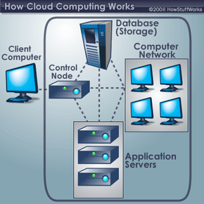A typical cloud computing system. See more computer networking pictures.