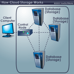 A typical cloud storage system architecture includes a master control server and several storage servers.