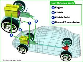 This diagram show the position of the clutch in a manual transmission, but clutches are found in both manual and automatic transmissions.