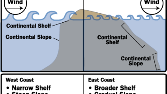 Why are the waves on the U.S. West Coast larger than the waves on the East Coast?
