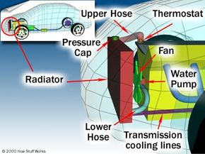 This diagram shows details of how a cooling system and the plumbing is connected.