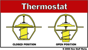 The open and closed positions of a thermostat.