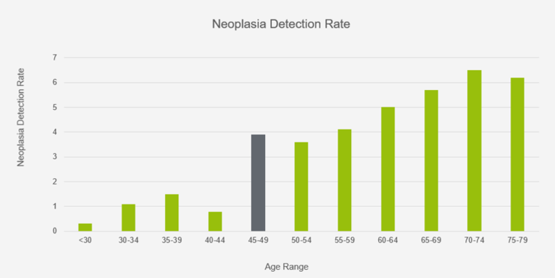 neoplasia detection rate chart