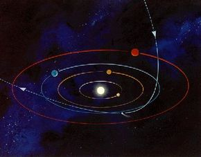 Path of Halley's comet through the solar system.