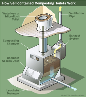 Here are the parts of a self-contained composting toilet.