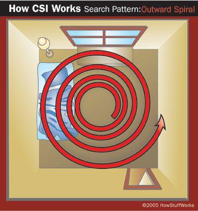 Outward spiral search pattern for crime scene investigation
