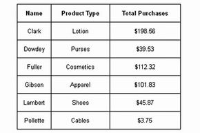This simple table shows customer purchases.