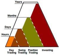 This chart shows the extremes in investment horizons.
