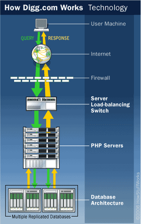 Overview of Digg.com technology infrastructure