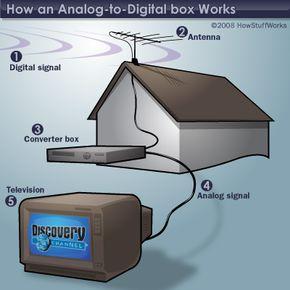 Digital to analog converter box