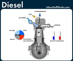 diesel engine animation