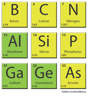 Silicon sits next to aluminum and below carbon in the periodic table.