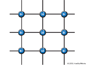 In a silicon lattice, all silicon atoms bond perfectly to four neighbors, leaving no free electrons to conduct electric current. This makes a silicon crystal an insulator rather than a conductor.