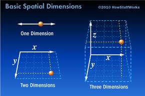 Basic spatial dimension