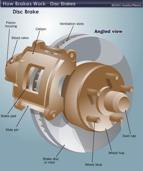 Disc brake components