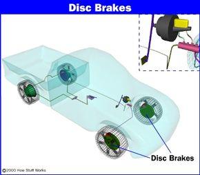 Disc brake location
