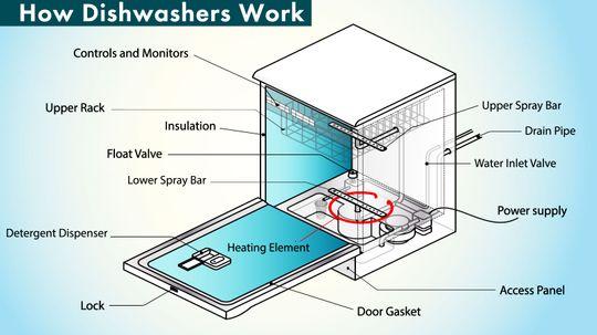 How Dishwashers Work