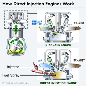 With direct injection engines, fuel is squirted directly into the combustion chamber instead of hanging out in the air intake manifold.