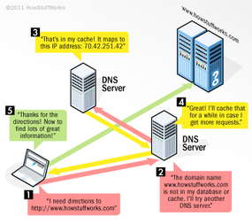 DNS servers routing requests