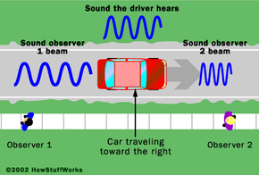 Doppler shift: The person behind the car hears a lower tone than the driver because the car is moving away. The person in front of the car hears a higher tone than the driver because the car is approaching.