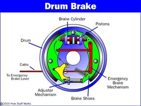 Figure 4. Parts of a drum brake