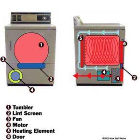 Dryer airflow diagram