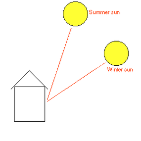 The arrangement of the house and sun in the summer.