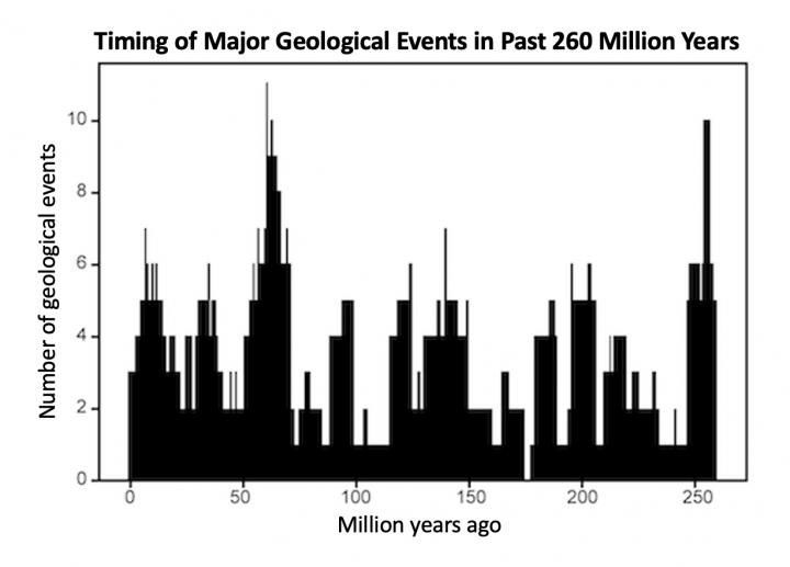 timeline of global geologic events