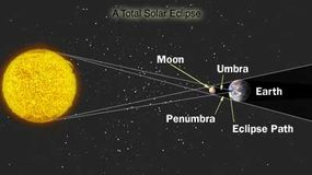 A solar eclipse occurs when the moon passes between Earth and the sun. Learn how the moon blocks the sun's light to Earth during an eclipse.