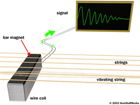 A vibrating string cuts through the field of a bar magnet in the pickup, producing a signal in the pickup's coil.