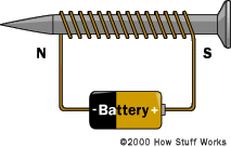 This diagram shows a simple electromagnet.