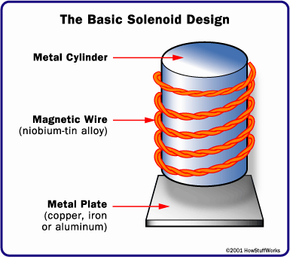 The heart of the system is the super-cooled, solenoid-style electromagnet and the metal plate that causes an asymmetry in the magnetic field.