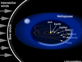 Electromagnetic propulsion could take us to the heliopause at a speed unachievable by conventional spacecraft.