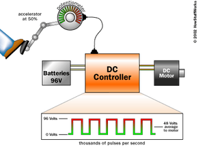 """A simple DC controller connected to the batteries and the DC motor. If the driver floors the accelerator pedal, the controller delivers the full 96 volts from the batteries to the motor. If the driver take his/her foot off the accelerator, the controller delivers zero volts to the motor. For any setting in between, the controller """"chops"""" the 96 volts thousands of times per second to create an average voltage somewhere between 0 and 96 volts."""