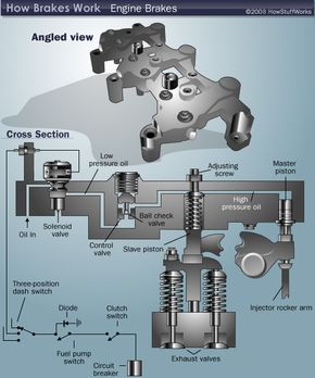 Engine brake components