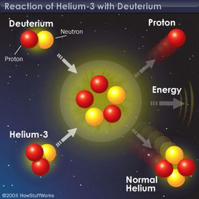 You're looking at one major commercial reason why people want to set up camp on the moon: helium-3.