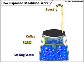 Simple camping-style espresso machine. When the water is heated over a fire, pressure builds inside the vessel, and the only way for it to escape is up the tube, through the coffee and out of the tube in the top. Since the end of the tube is under water, the pressure forces the hot water up through the tube.