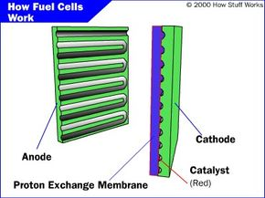 Nanoparticle catalysts could have a huge role to play in fuel cells.