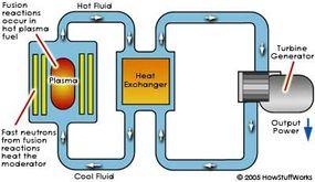 Magnetic-confinement fusion process