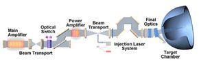 Inertial-confinement fusion process