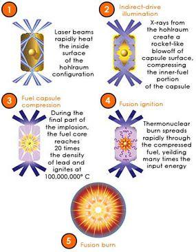 Fusion ignition process