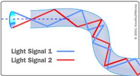 Diagram of total internal reflection in an optical fiber