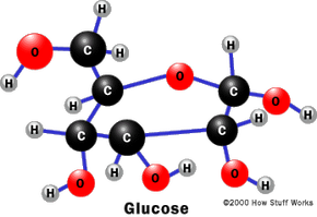 The chemical structure of glucose