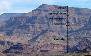 In Lake Mead National Recreation Area, you can see exposed layers of sedimentary rock from several periods of the Paleozoic area. The Paleozoic era ended before dinosaurs and mammals appeared on Earth.