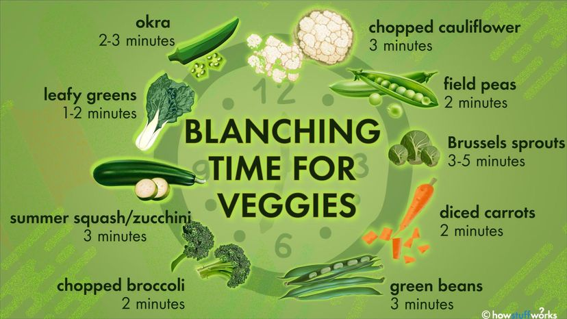 blanch vegetable chart