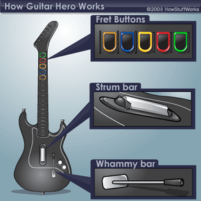 Essential parts of the Guitar Hero controller.