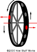 As the two points rotate, they continue their motion.