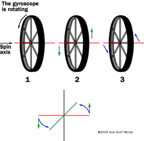 In figure 1, the gyroscope is spinning on its axis. In figure 2, a force is applied to try to rotate the spin axis. In figure 3, the gyroscope is reacting to the input force along an axis perpendicular to the input force.