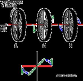 Gyroscope illustration