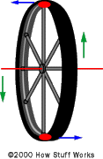 As forces are applied to the axle, the two points identified will attempt to move in the indicated directions.